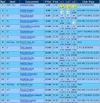 GP ANG 2013 classement
